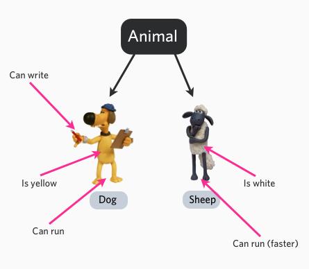 minh họa class động vật trong hướng đối tượng