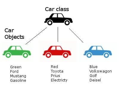 minh họa class xe trong hướng đối tượng
