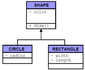 minh họa về kế thừa trong lập trình hướng đối tượng