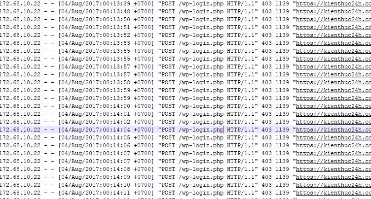 Brute Force wp-login.php và cách phòng chống