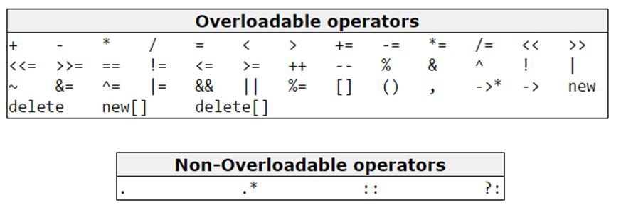 Các loại toán được có thể và không thể overload.