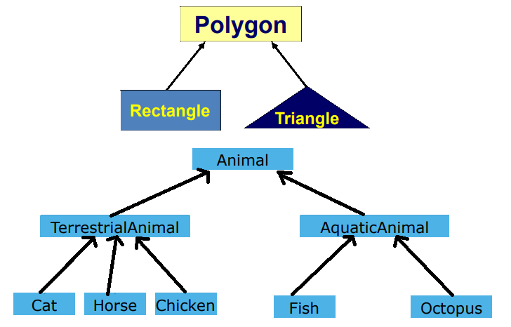 Ví dụ về mối Quan hệ đặc biệt hóa, tổng quát hóa